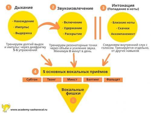 Схема системы на лендинг